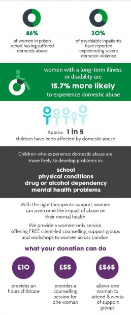 Woman's Trust - what your donations can do - counselling domestic abuse